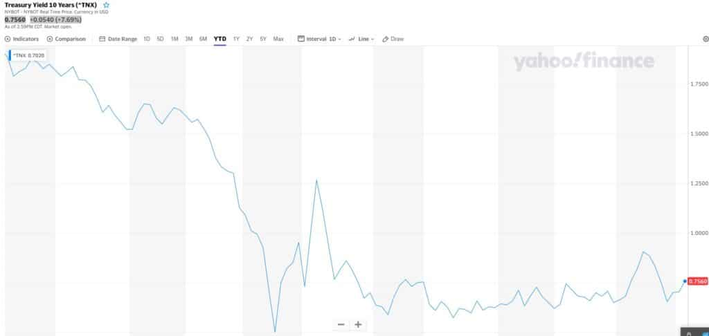 10-yr bond yield chart year-to-date