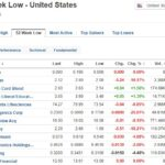 Stocks at 52-week low for June 1, 2020
