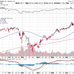 AAPL stock price weekly performance for June 25, 2020