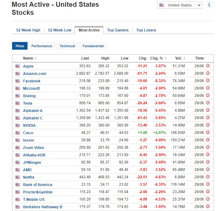 Most active stocks for June 26, 2020, US stock market
