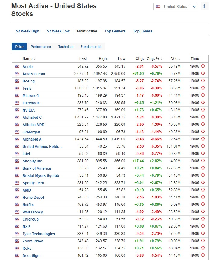 Most active stocks for June 19, 2020, US stock market