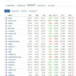 Most active stocks today January 13 2020