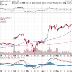 AMZN stock price gained over 2.5% this week
