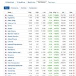 Stocks biggest gainers for June 1, 2020