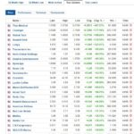 Stocks biggest gainers for June 4, 2020