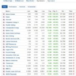 Biggest stock gainers for June 5, 2020