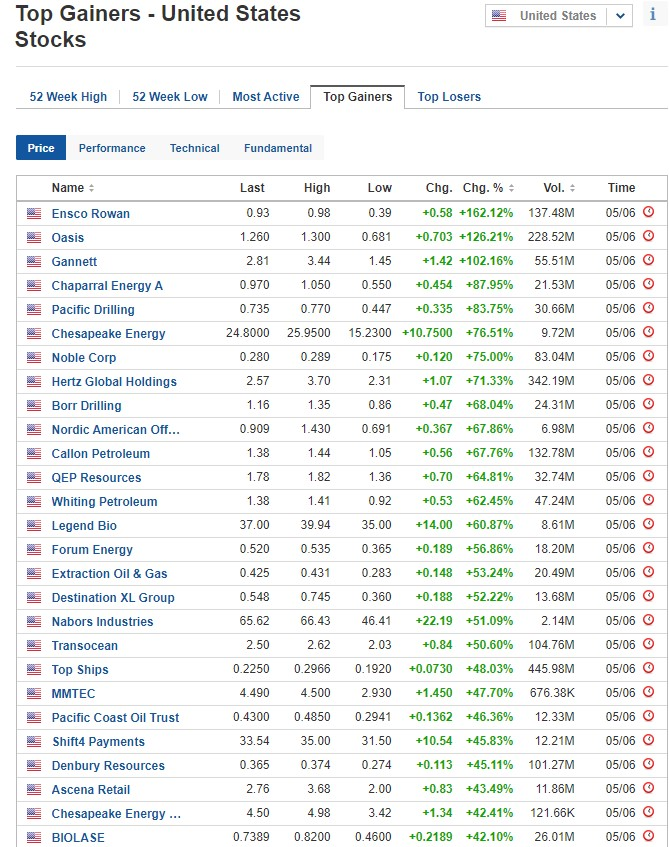Biggest stock gainers on June 5, 2020