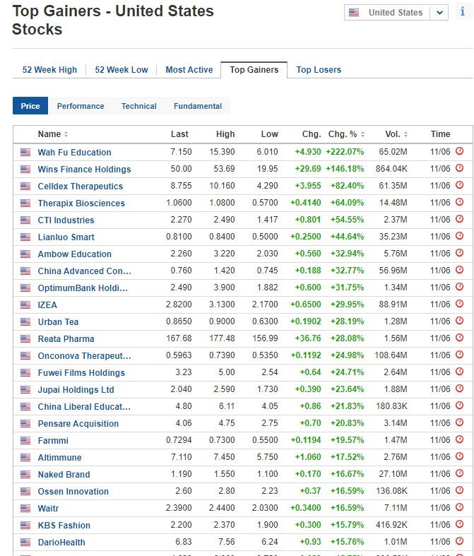 Biggest stock gainers on June 11, 2020