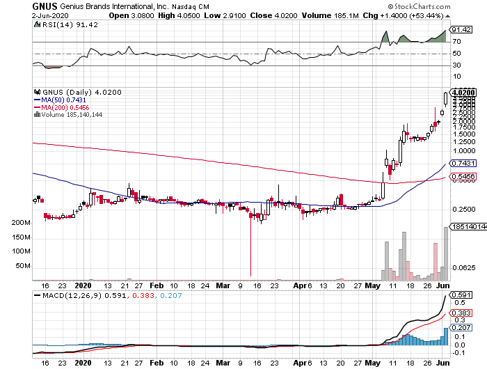 Genius Brands International, Inc. (GNUS) stock  daily chart