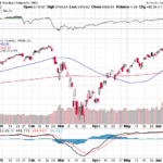 NASDAQ Composite index weekly performance on June 12, 2020
