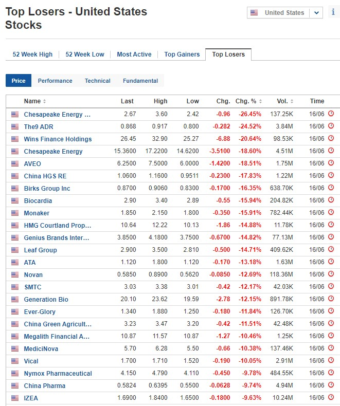 Biggest stock losers on June 16, 2020