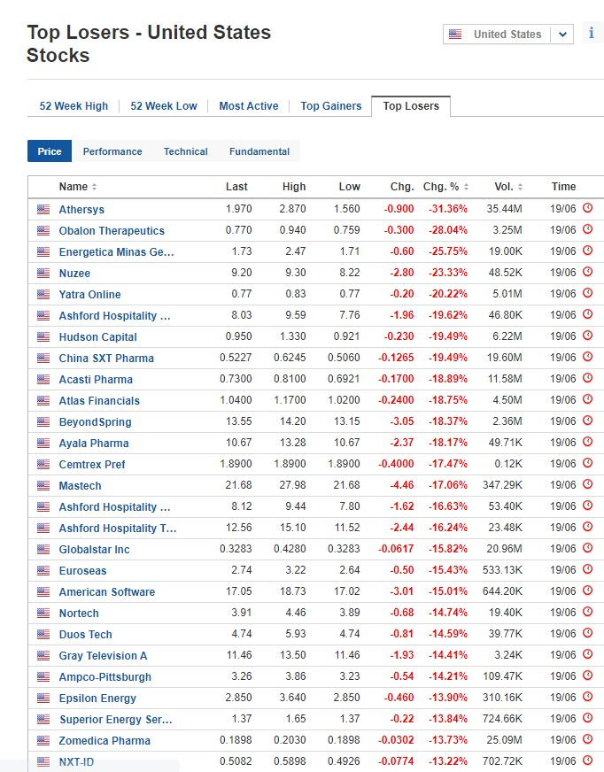 Biggest stock losers on June 19, 2020