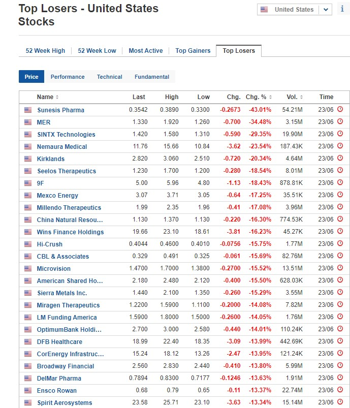 Biggest stock losers on June 23, 2020