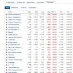 Stocks biggest losers for June 1, 2020