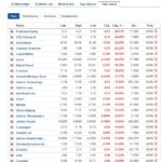 Stock market top losers January 23 2020