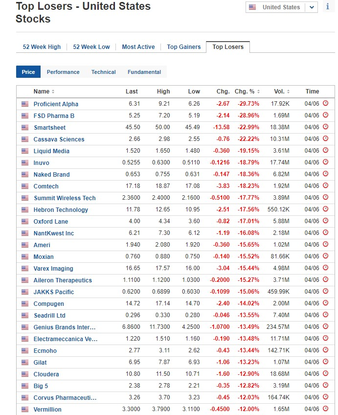 Stocks biggest losers for June 4, 2020, US stock market
