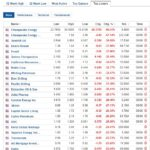 Biggest stock losers for June 9, 2020