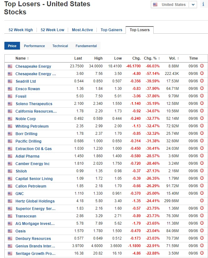 Biggest stock losers on June 9, 2020