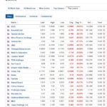 Biggest stock losers for June 12, 2020