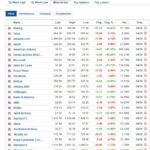 Most active stocks for June 4, 2020