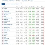 Most active stocks for June 5, 2020