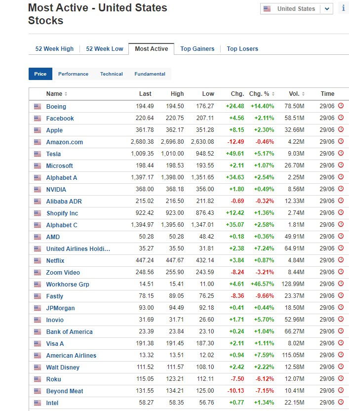 Most active stocks for June 29, 2020, US stock market