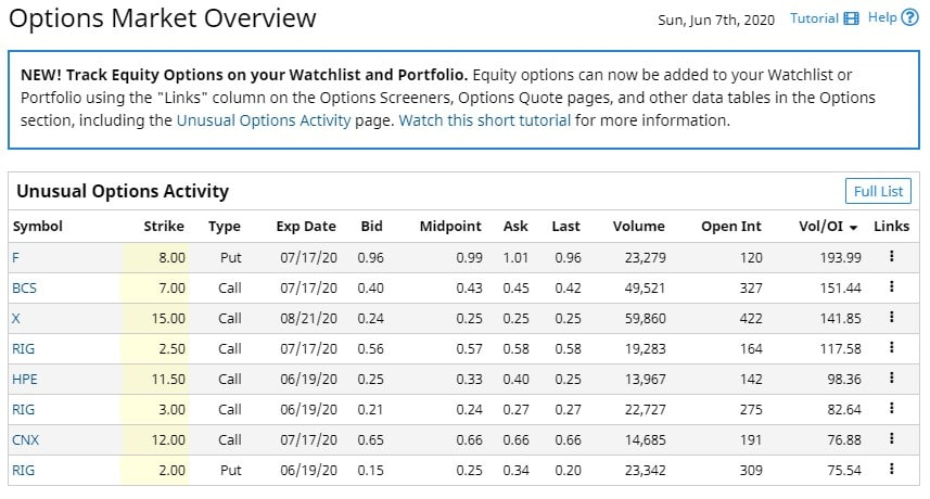 Options market overview for June 5, 2020