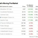 Pre-market stocks that are movers today June 8, 2020