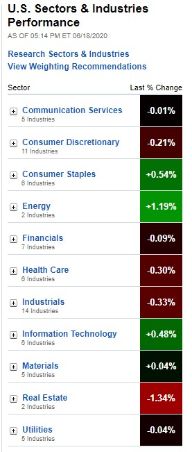 U.S. Sectors & Industries Performance for June 18, 2020