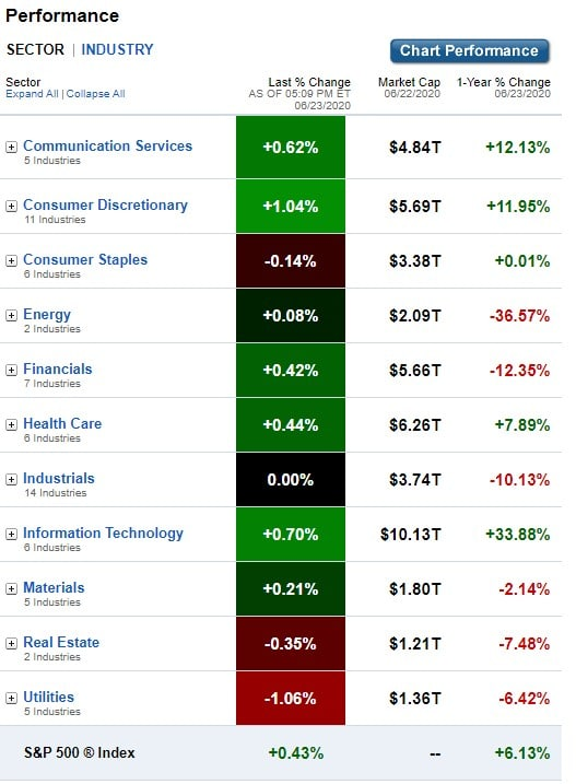 U.S. Sectors & Industries Performance for June 23, 2020