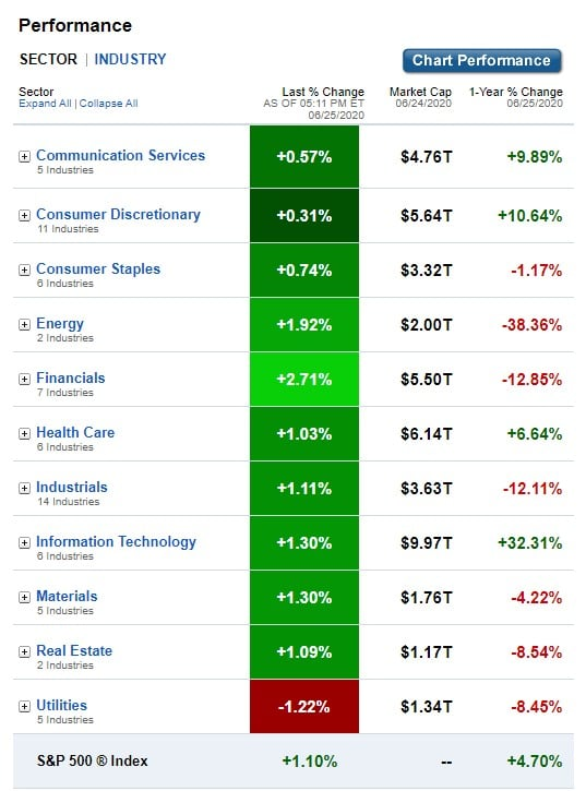 Stock Market, U.S. Sectors & Industries Performance for June 25, 2020