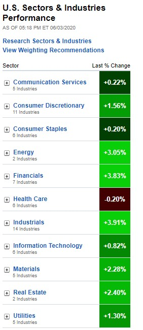 U.S. Sectors & Industries Performance for June 3, 2020
