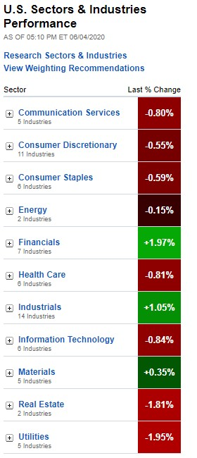 U.S. Sectors & Industries Performance for June 4, 2020