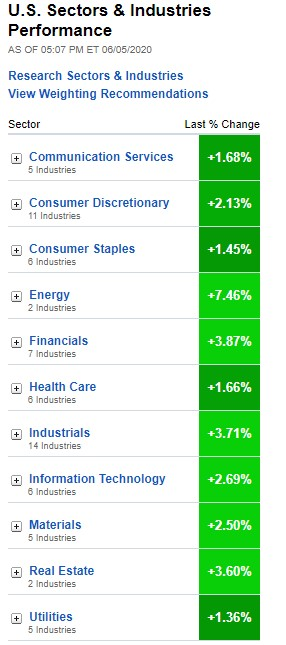 U.S. Sectors & Industries Performance for June 5, 2020
