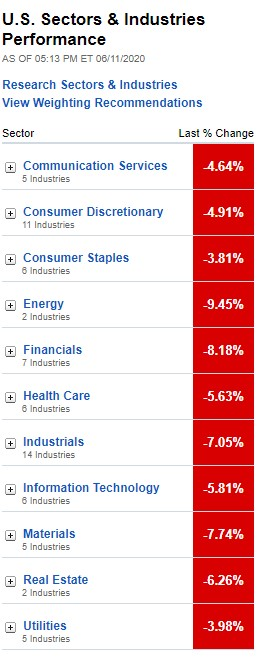 U.S. Sectors & Industries Performance for June 11, 2020