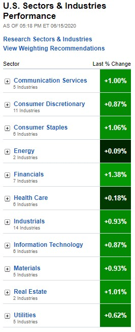 U.S. Sectors & Industries Performance for June 15, 2020