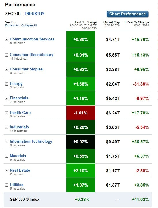 U.S. Sectors & Industries Performance for June 1, 2020