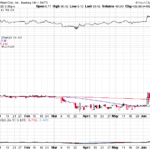 Urban One stock surges today June 16, 2020
