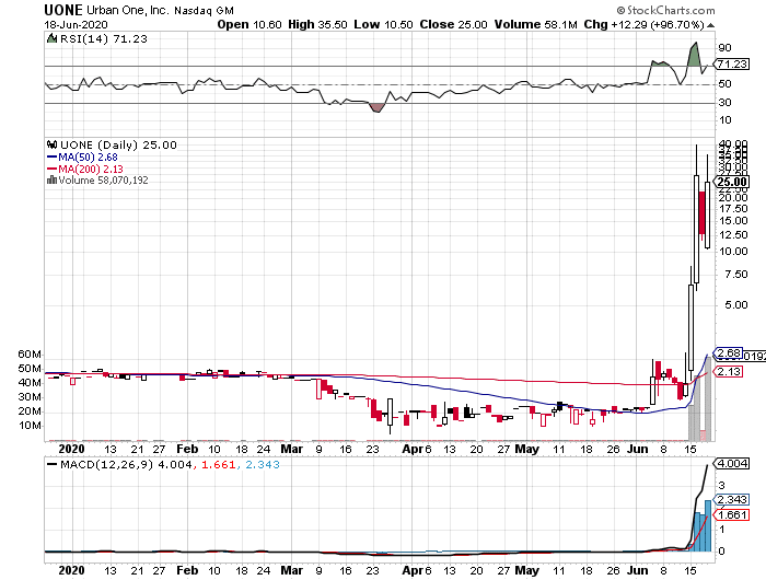 Urban One, Inc. (UONE) stock chart