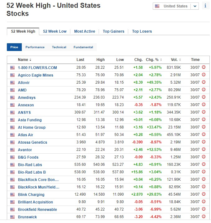 Stocks at 52-week high for July 30, 2020, US stock market