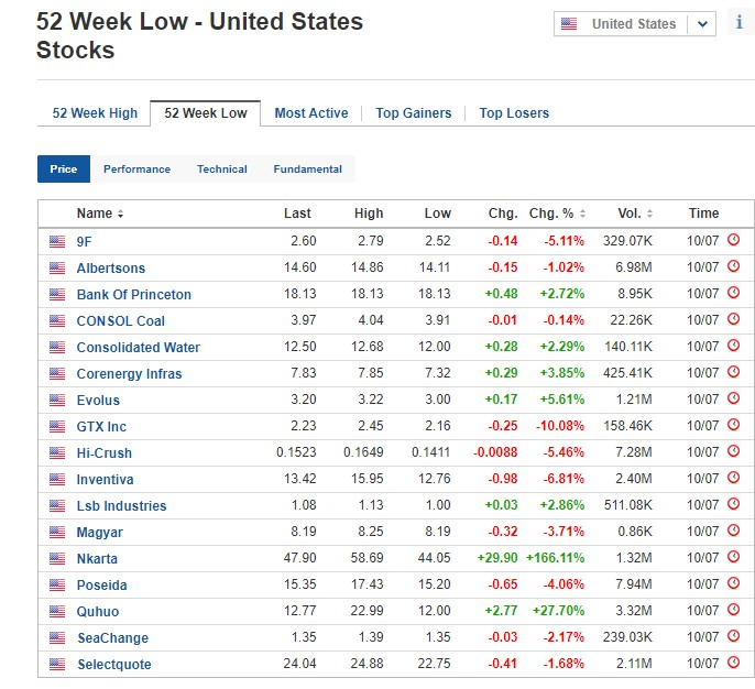 Stocks at 52-week low for July 10, 2020