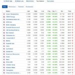 Biggest stock gainers for July 6, 2020