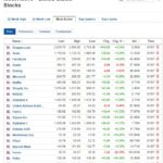Most active stocks for July 1, 2020