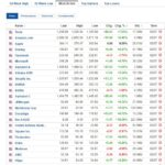 Most active stocks for July 2, 2020