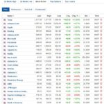 Most active stocks January 13 2020