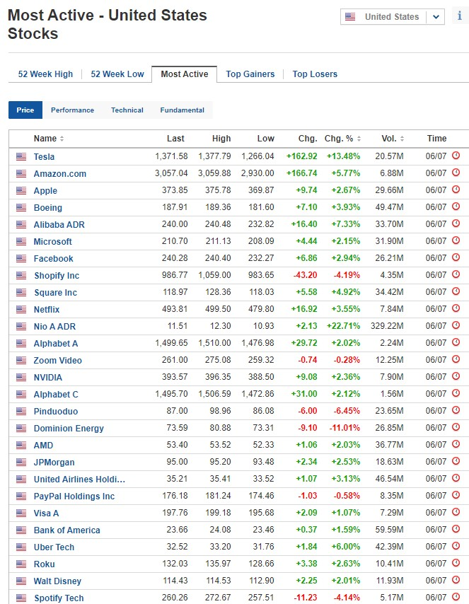 Most active stocks for July 6, 2020, US stock market
