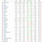 Most active stocks for July 9, 2020