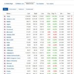 Most active stocks for July 10, 2020