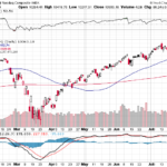 Nasdaq Composite weekly performance on July 24, 2020