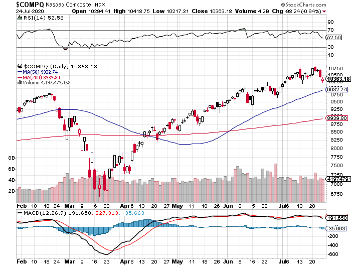 Nasdaq Composite Index chart